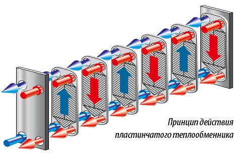 Чем почистить пластинчатый теплообменник теплопередача в теплообменнике формула